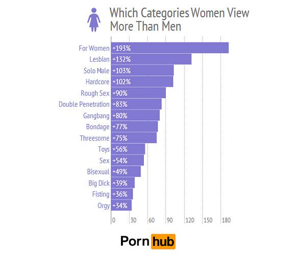 Miksi naiset kuin homo pornoa